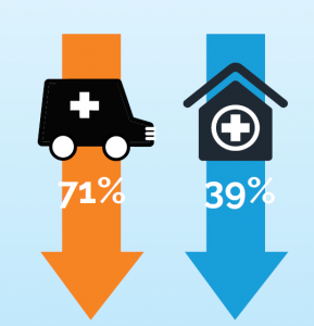 Reduced ER and re-hospitalizations