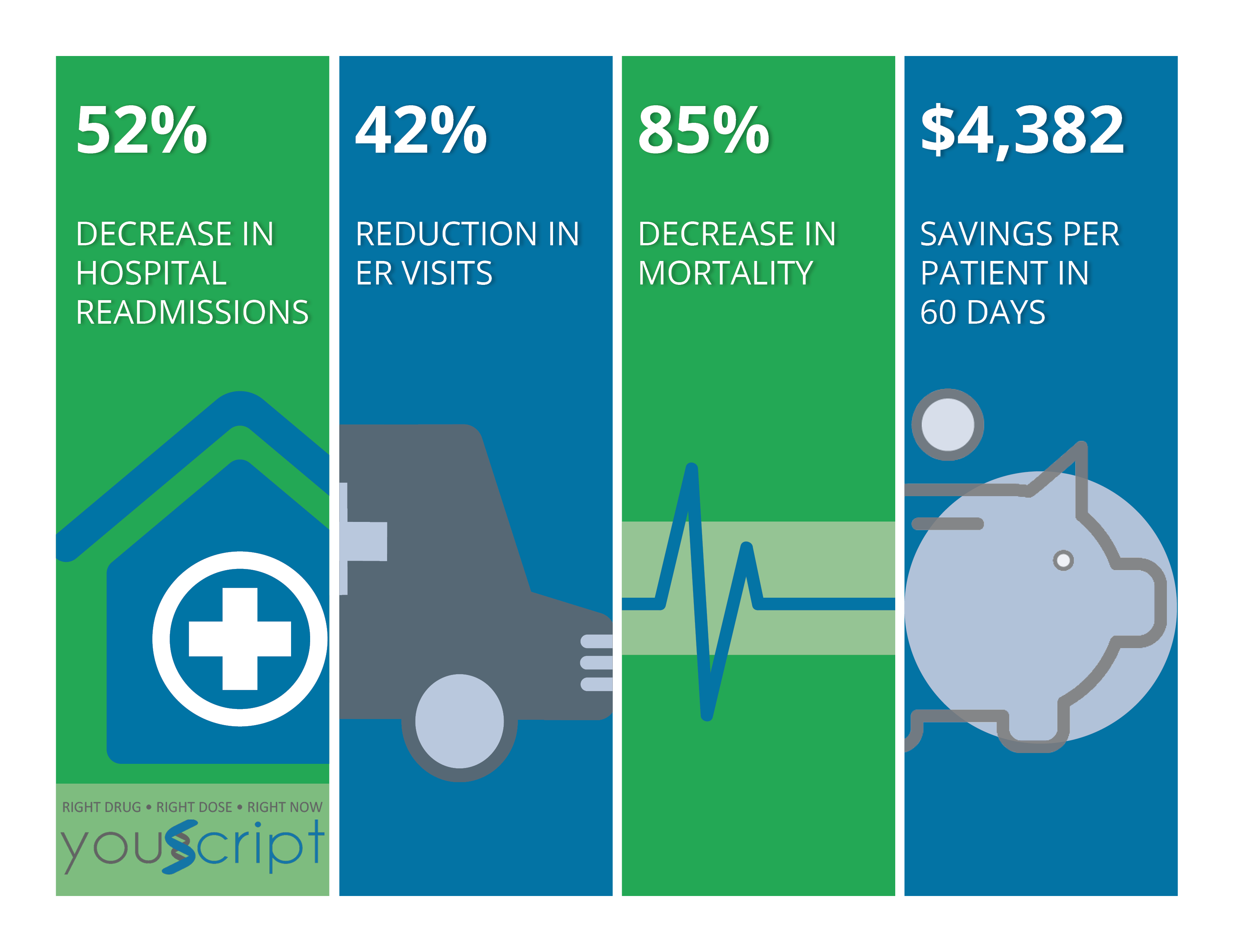 Reductions in readmissions, ER visits, costs, and death